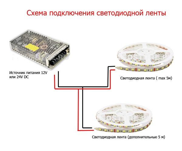 светодиодной ленты к блоку